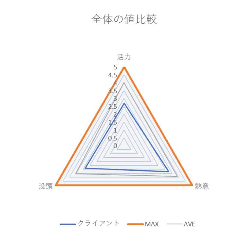全体の値比較の三角グラフ