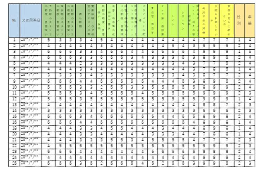 アンケートのデータベースのイメージ図
