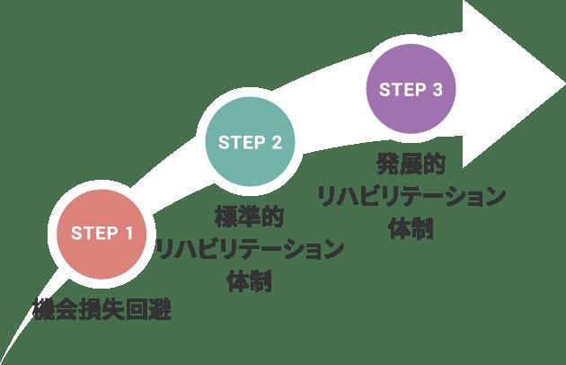 STEP 1:機会損失回避/STEP 2:標準的リハビリテーション体制/STEP 3:発展的リハビリテーション体制